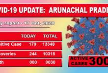 Photo of Arunachal Pradesh reports 179 fresh Covid-19 cases
