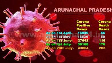Corona wreaks havoc in Arunachal Pradesh, 476 cases reported in 24 hours