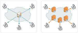 cdn versus single server