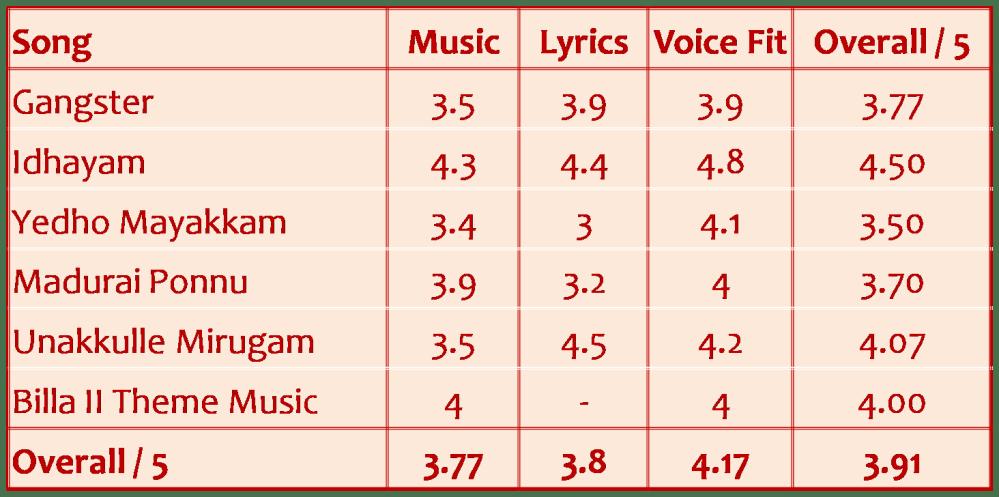 Billa 2 Music Review (2/2)