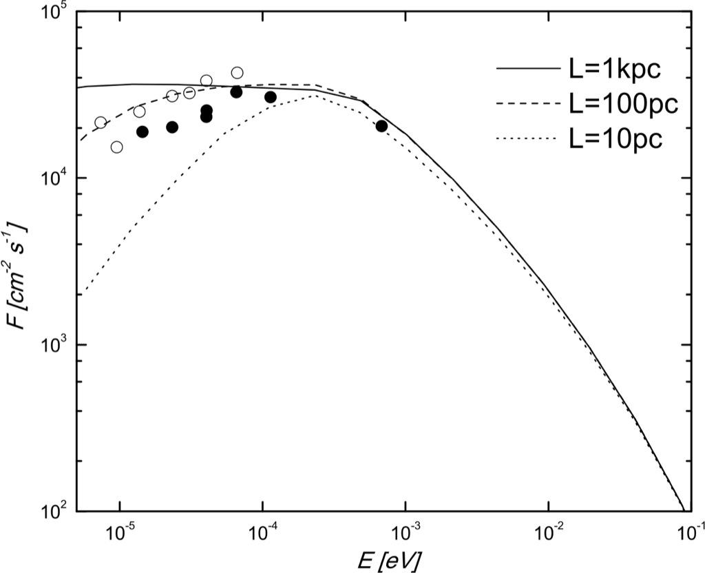 Modelling The Multi Wavelength Emission Of Flat Spectrum