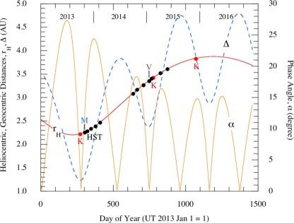 Anatomy Of An Asteroid Break Up The Case Of P2013 R3 Epa Arxiver