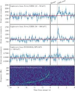 Gravitational Waves and Gamma-...
