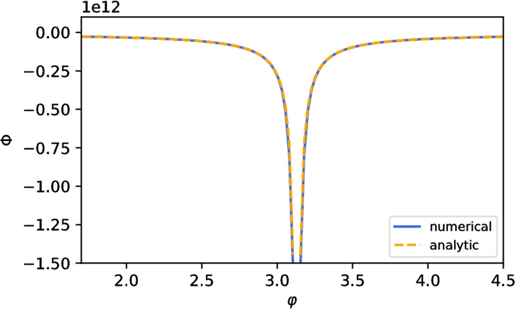 An FFT-based Solution Method for the Poisson Equation on 3D