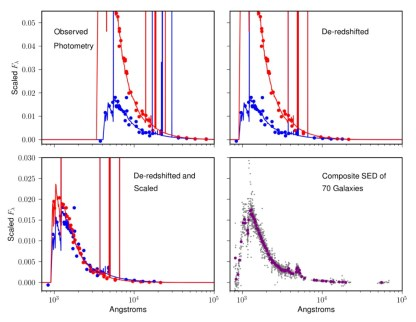 ZFOURGE: Using Composite Spectral Energy Distributions to