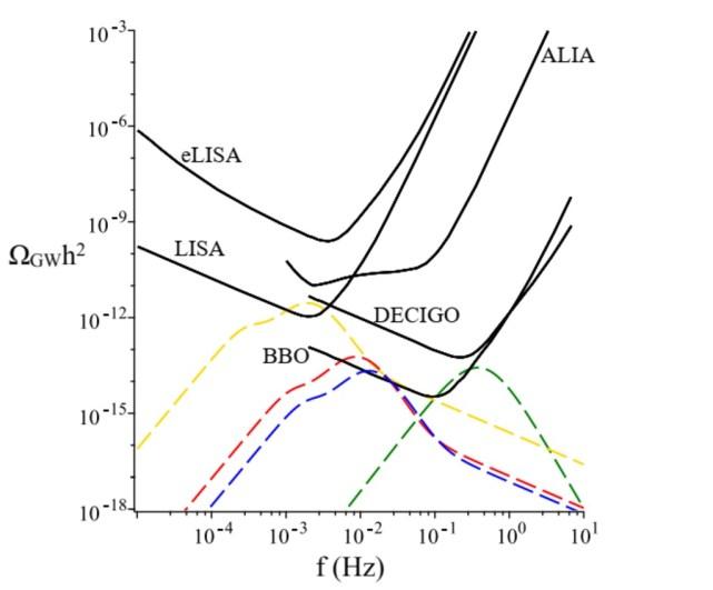 Electroweak Phase Transition, Gravitational Waves and Dark Matter in