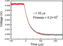 A Hybrid Silicon Sapphire Cryogenic Fabry Perot Cavity Using