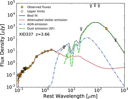 The X-ray emission of z>2 5 active galactic nuclei can be obscured