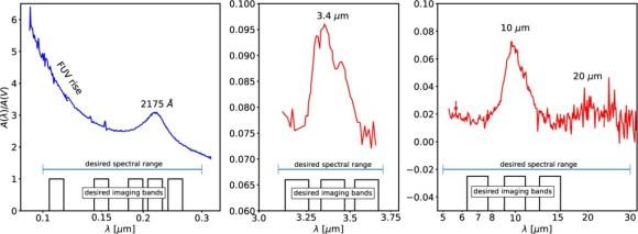 Interstellar Dust Grains: Ultraviolet and Mid-IR Extinction