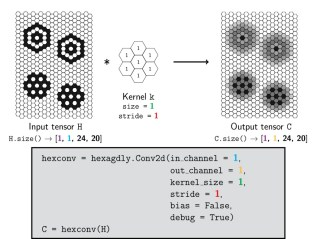 HexagDLy – Processing hexagonally sampled data with CNNs in PyTorch