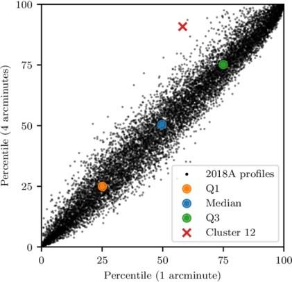 Identifying optical turbulence profiles for realistic tomographic