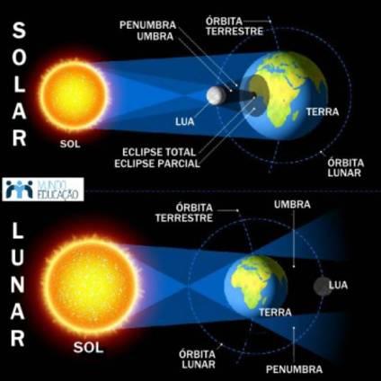 Resultado de imagen para eclipse de luna