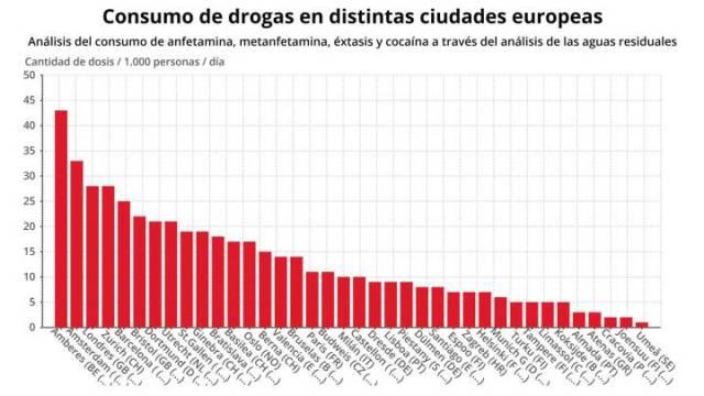 drogas ciudades