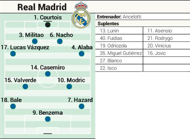 Once posibles de Carlo Ancelotti para el Alavés-Real Madrid desde la primera jornada de LaLiga Santander.