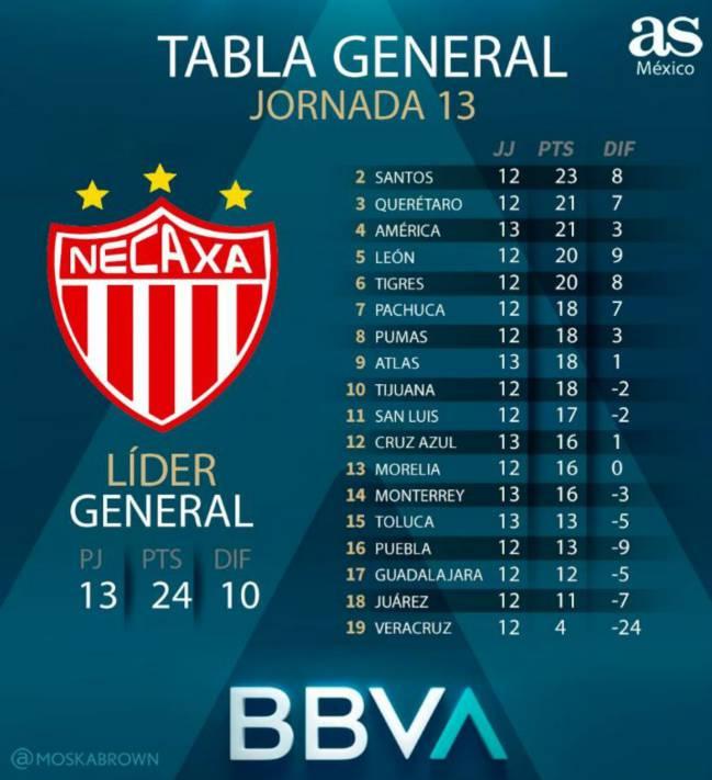 La tabla general de la Liga MX tras la jornada 13