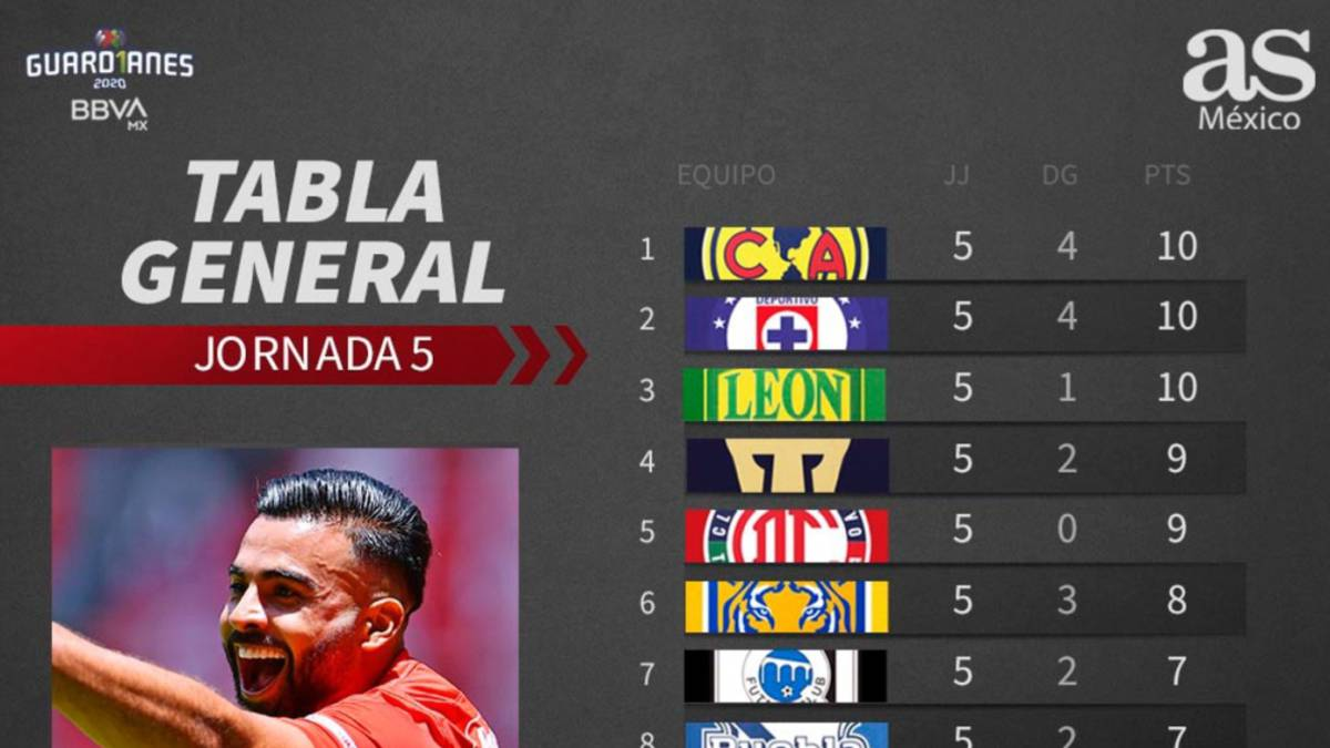 Liga MX General Table Guardians Matchday World Today News