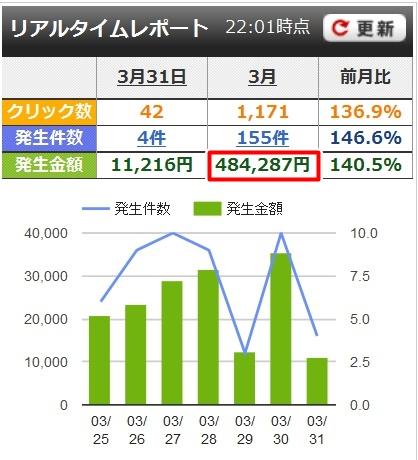 AffiliateB発生額画面