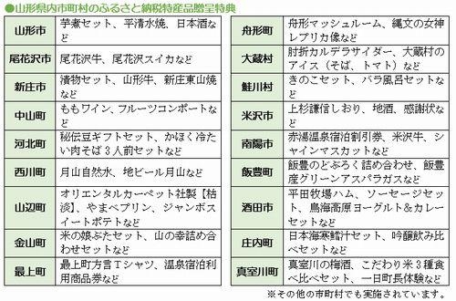 ふるさと納税_山形県内市町村特典(2014_9月号)