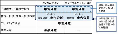 金融所得一体課税の主な概要_図(2015_10月号)