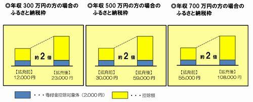 ふるさと納税のすすめ_図1