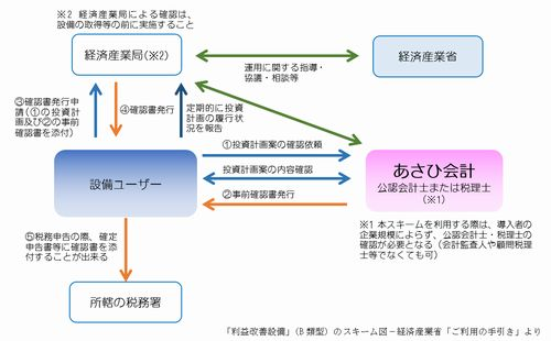 生産性向上設備投資促進税制3