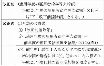 平成29年度税制改正大綱_表1