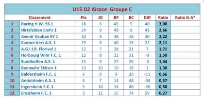 classement U 15