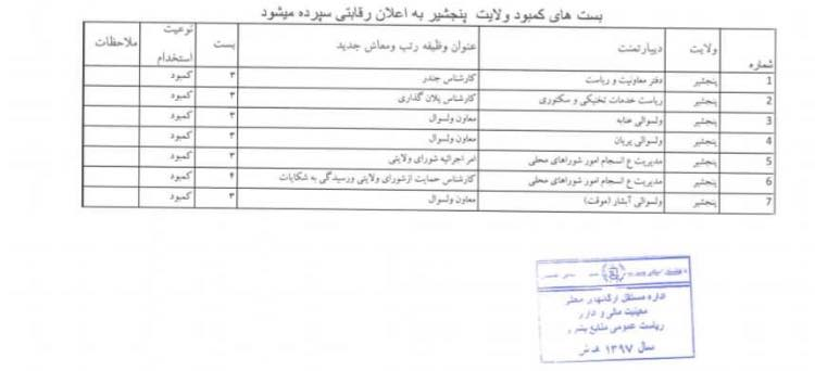 Provincial Authorities (Badakhshan, Panjshir, Nuristan, Uruzgan, Khost, Farah, Kapisa, Sar-e-Pul, Daikundi and Parwan)