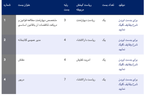 4 vacancies by ( iconic ) Kabul