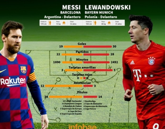 * Updated until before the start of Bayern Munich vs Borussia Mönchengladbach (Plate: Infobae / Emanuel Gómez)