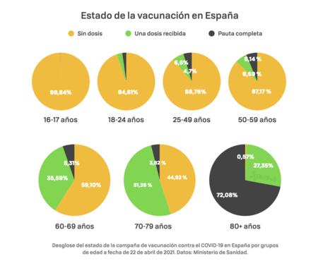 Vaccination N April 22 Spain A 002