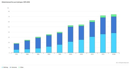 Global hydrogen demand