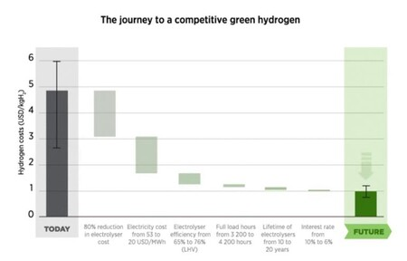 Journey to a competitive green hydrogen.  Source: IRENA