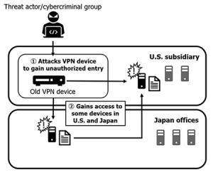 Capcom Hack Diagram