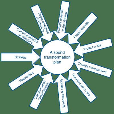 Sound TP