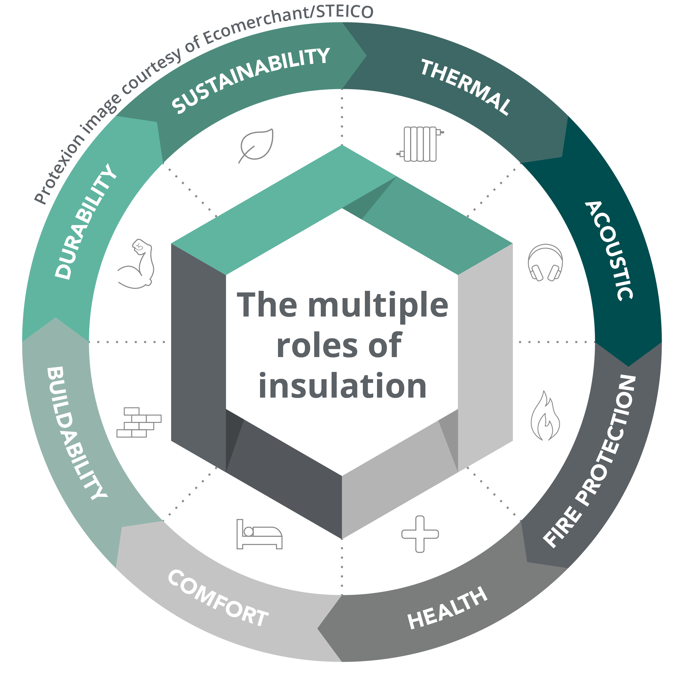 The multiples roles of insulation