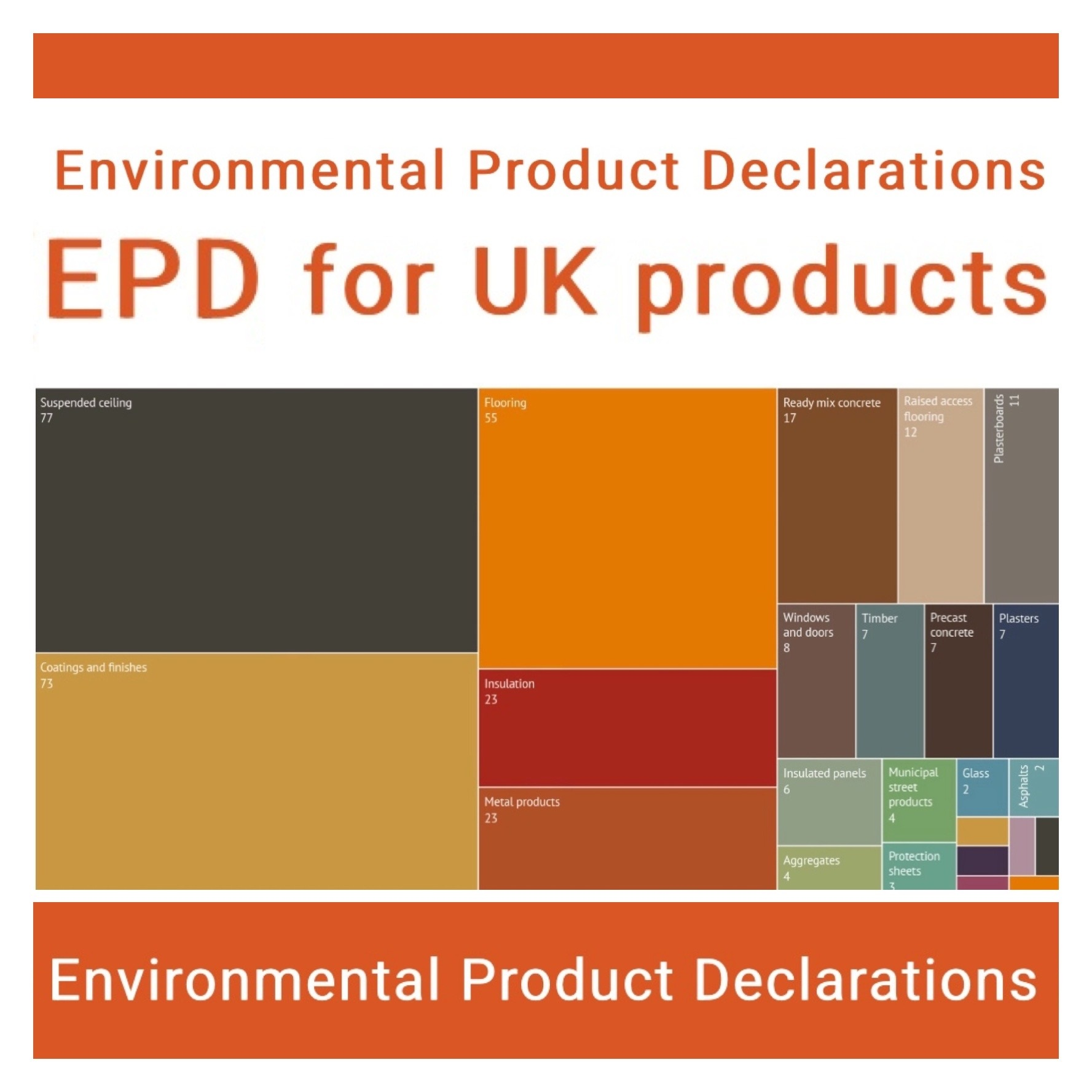 Environmental Product Declarations (EPD) for UK products