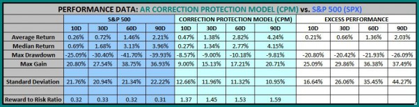 Asbury Research's Correction Protection Model