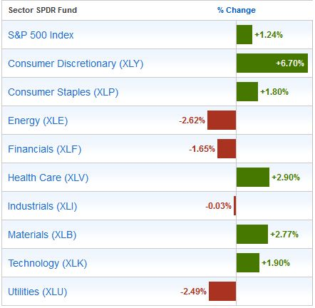 Sector SPDR Performance: Past 3 Months