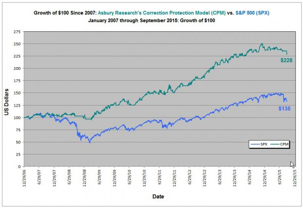 Growth of $100: CPM vs. S&P 500