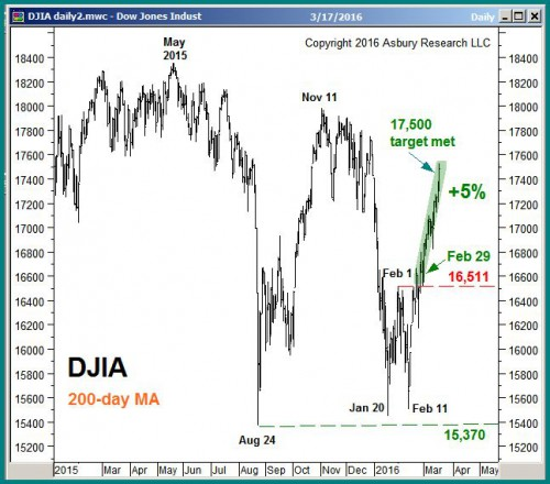 DJIA daily through March 17th