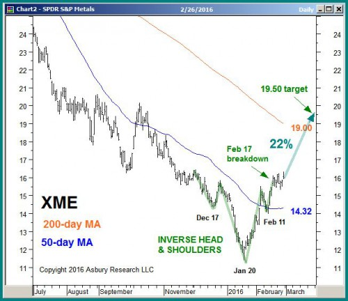 Chart 4 from the Fed 29th Keys To This Week report