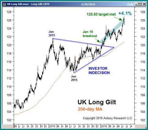 UK Long Gilt daily since May 2014