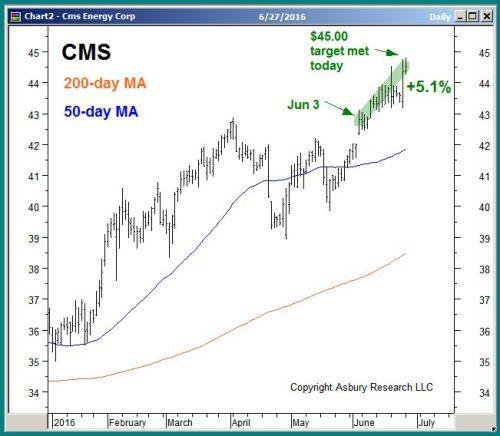 CMS daily since January 2016