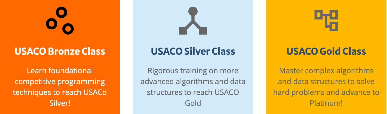 USACO Classes