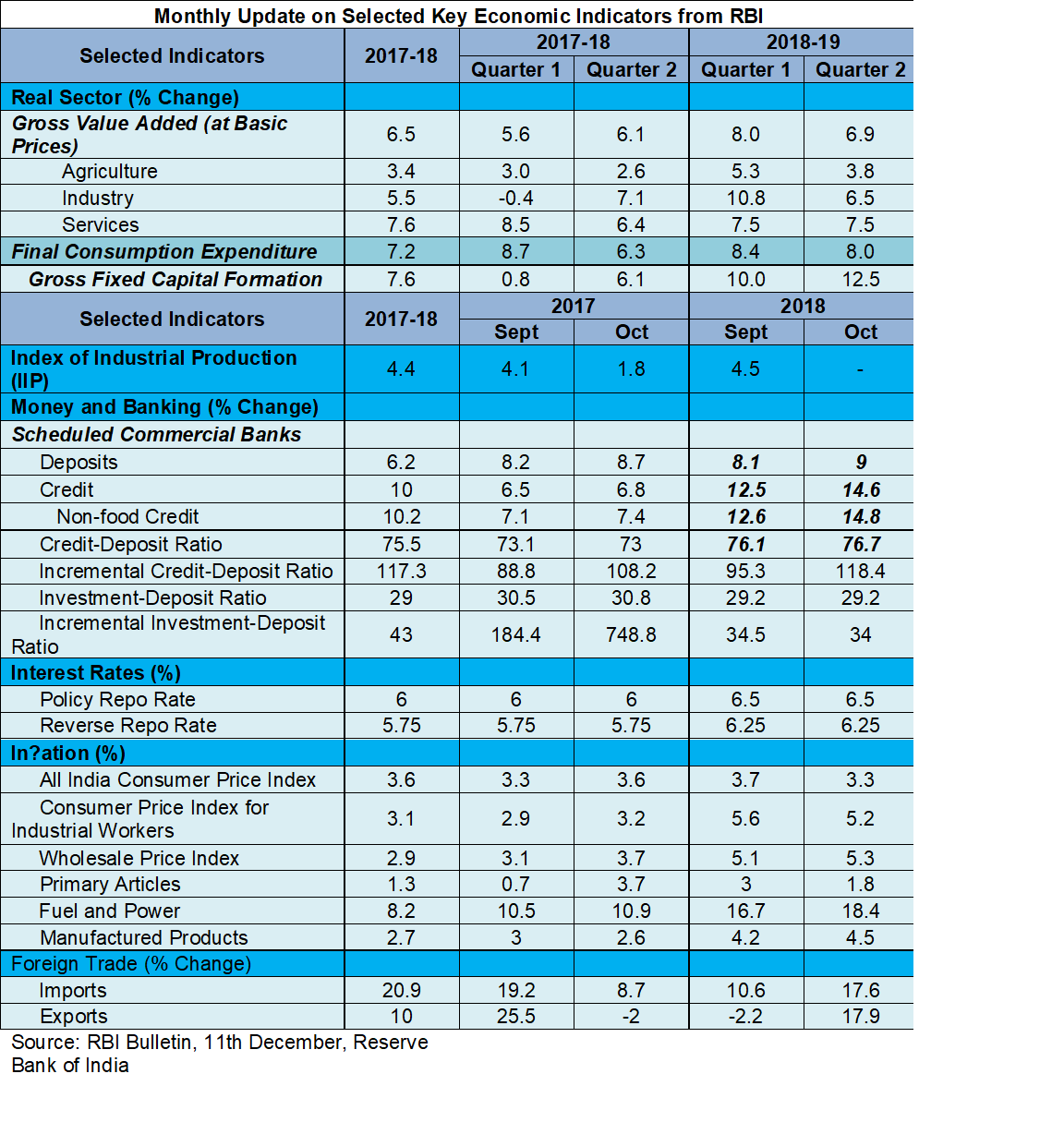 Selected key macro indicators Dec 2018