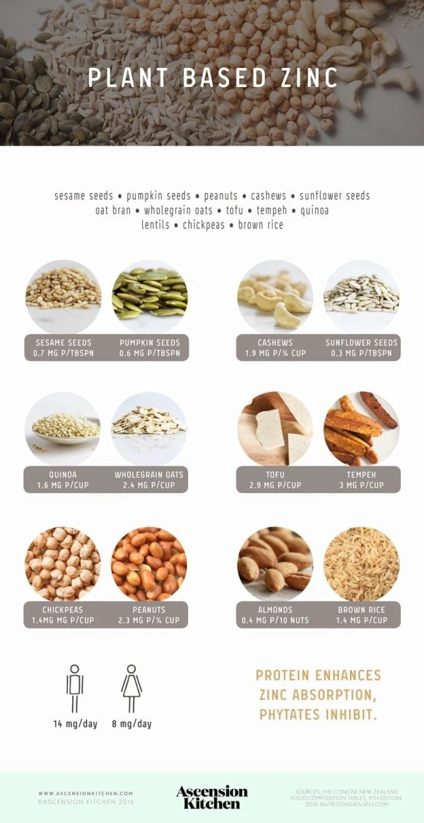 Plant based sources of zinc