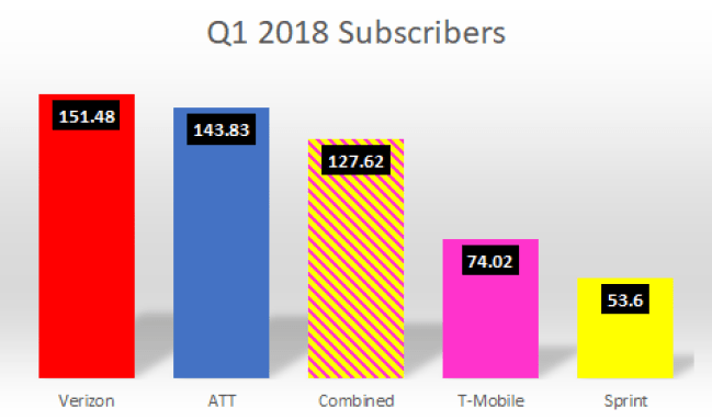 2018 subscribers
