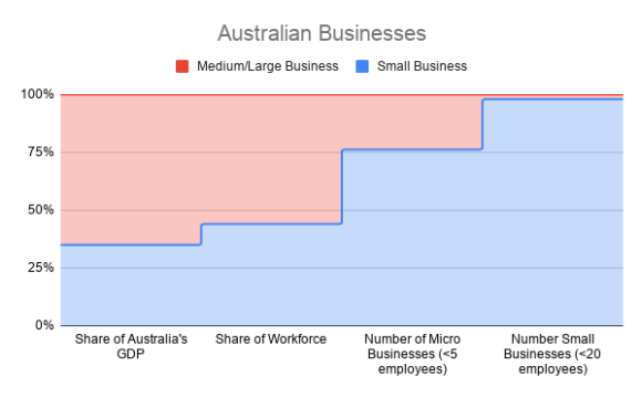 Australia is the Small Business nation