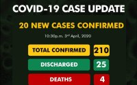 Lagos first #COVID-19 death case is a 55-year-old man who died in LUTH hours after admission 5
